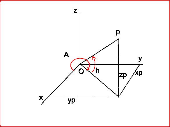極座標(赤経・赤緯)と直交座標(...